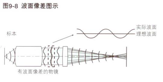 """像差从很早以前就用于将光作为光线考虑的""""几何光学""""中。在显微镜光学系统中,通常用于观察波长微小的样本,所以包括衍射影晌的光线都作为""""波""""来考虑,并使用了能对应波相位的""""波动光学""""。这时的评价方法使用""""波像差""""。如下图所示在显微镜光学系统中满足了理想的成像条件时,由标本上的某一点发出的球面形状的波面(球面波)。能在通过理想的物镜后变成平面波。平面波再通过理想的成像透镜转变成球面波,聚光于成像面上的一点。这样的波面称为&ldq"""